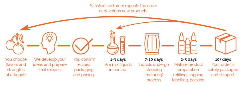 OEM e-liquids process