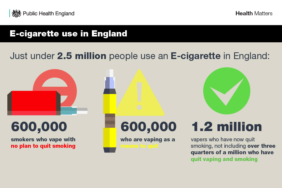 E-cigarettes are the most popular stop smoking aid in England