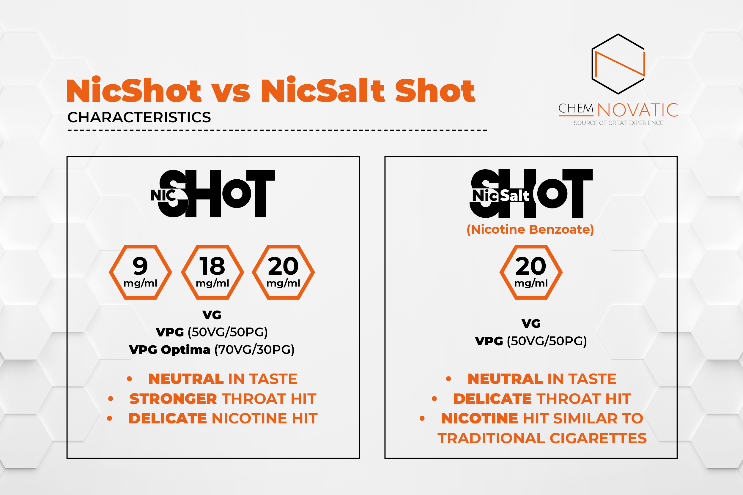 NicSalt Shot vs  NicShot - what type of nicotine shot works best for
