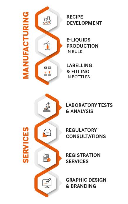 Private label e-liquids production at Chemnovatic