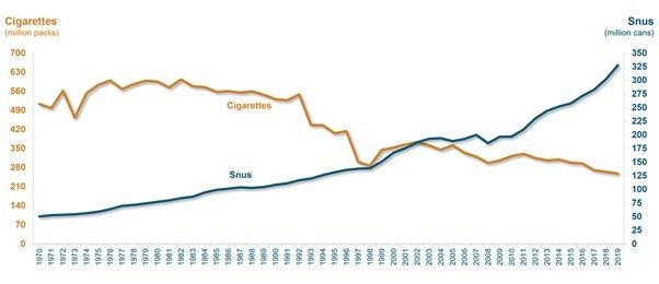 E-cigarettes and vaping trends